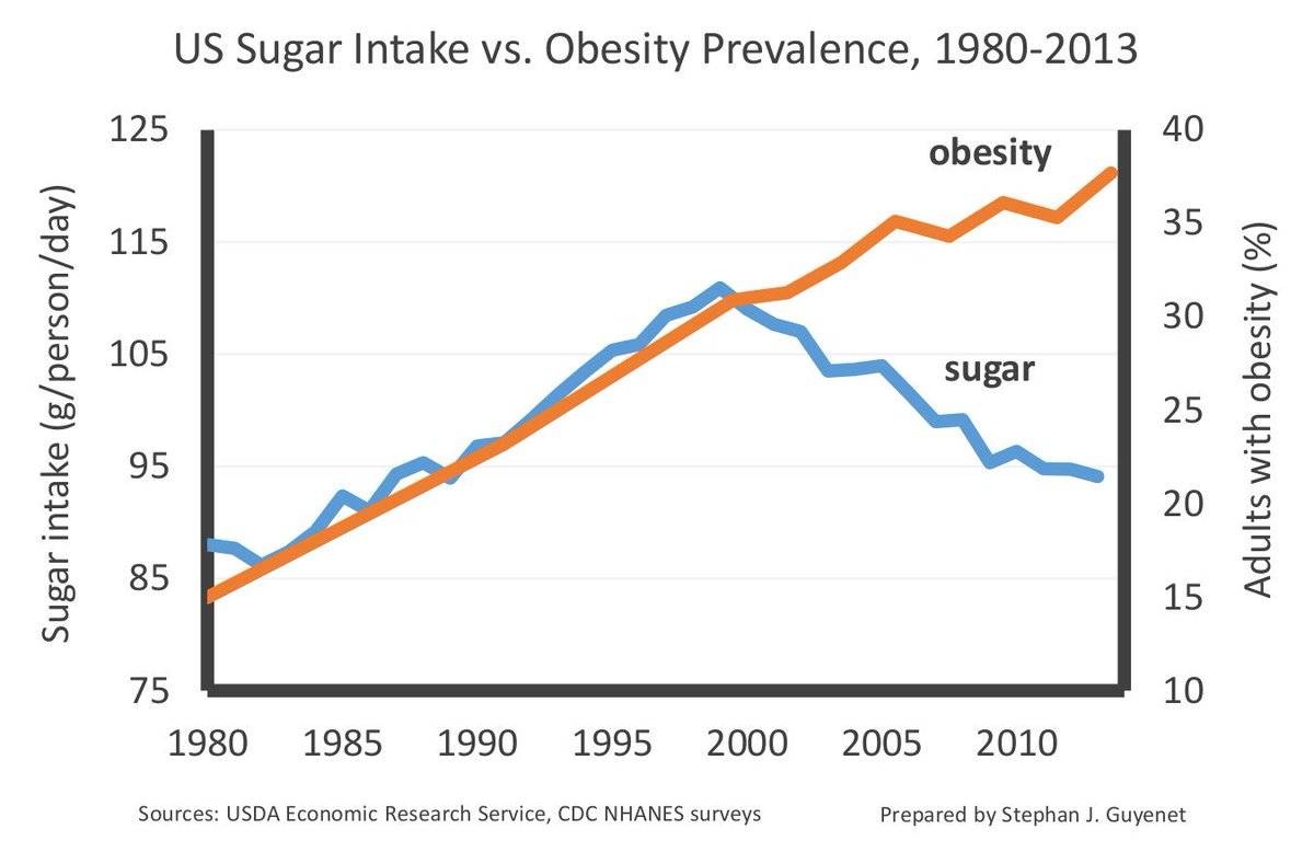 https://robert-parker-content-prod.s3.amazonaws.com/media/image/2018/06/11/6b9bf9e04c554b25adb26f3e6c3298e3_sugar_obesity_graph_in_line.jpg
