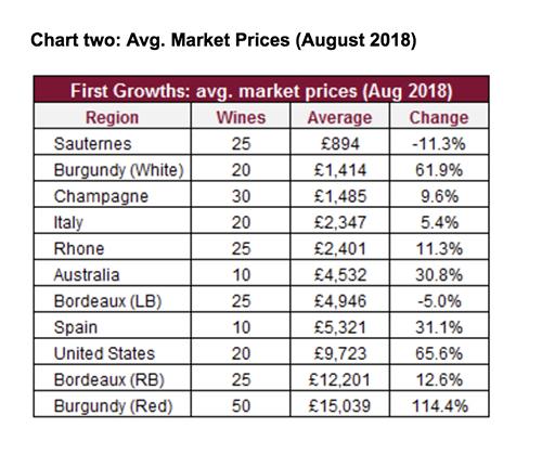 https://robert-parker-content-prod.s3.amazonaws.com/media/image/2018/09/17/8a69c7e8070b41d6a56e96c3d3b8f503_market_prices_august_2018_INLINE.jpg