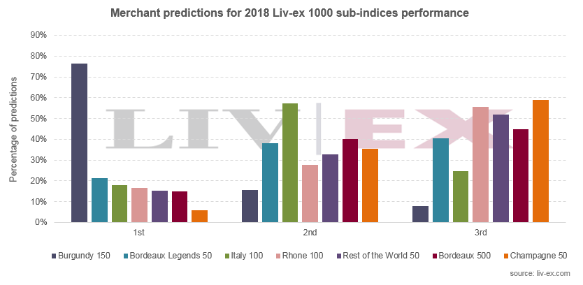 https://robert-parker-content-prod.s3.amazonaws.com/media/image/2019/02/01/e744f73195ef4d69ae8a3d44a334a6b9_livex_predictions_vs_reality_2018_chart_3.png
