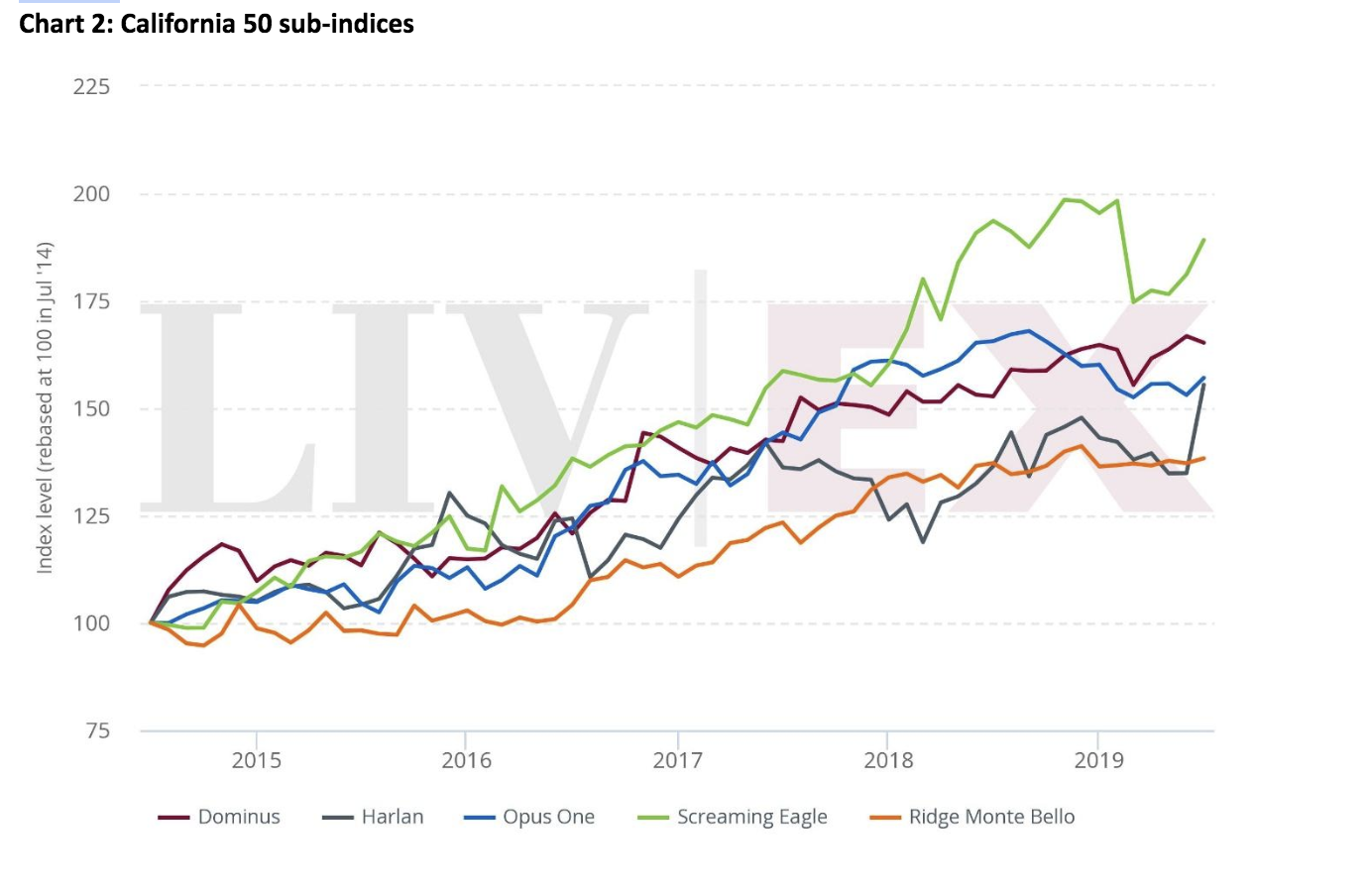 https://robert-parker-content-prod.s3.amazonaws.com/media/image/2019/09/16/ee0a405a39b944858fdd6176d050a5ee_liv-ex-california-sub-indices_chart_two.png