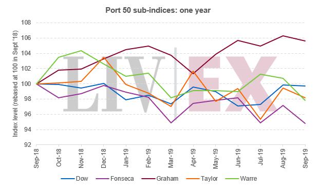 https://robert-parker-content-prod.s3.amazonaws.com/media/image/2019/12/04/ae410b367c1a4d4994d5adb0476502d1_port-2019-chart-2.png
